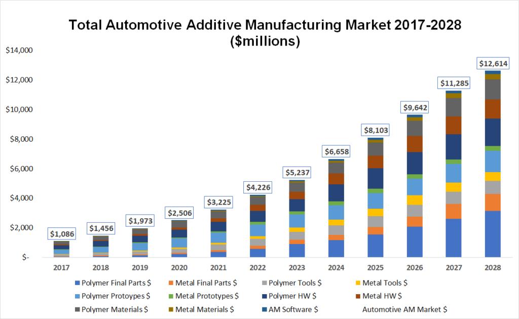 automotive additive manufacturing market